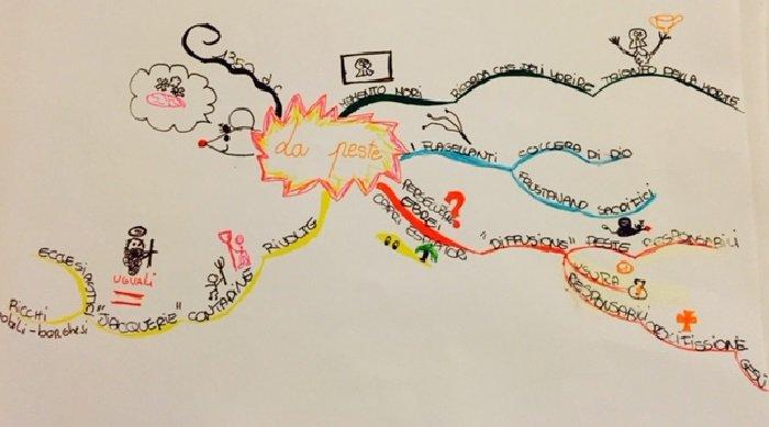 appunto mappa mentale