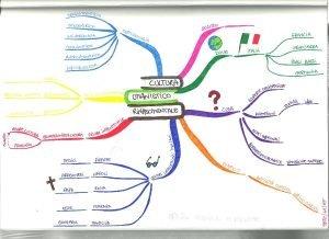 mappa mentale letteratura