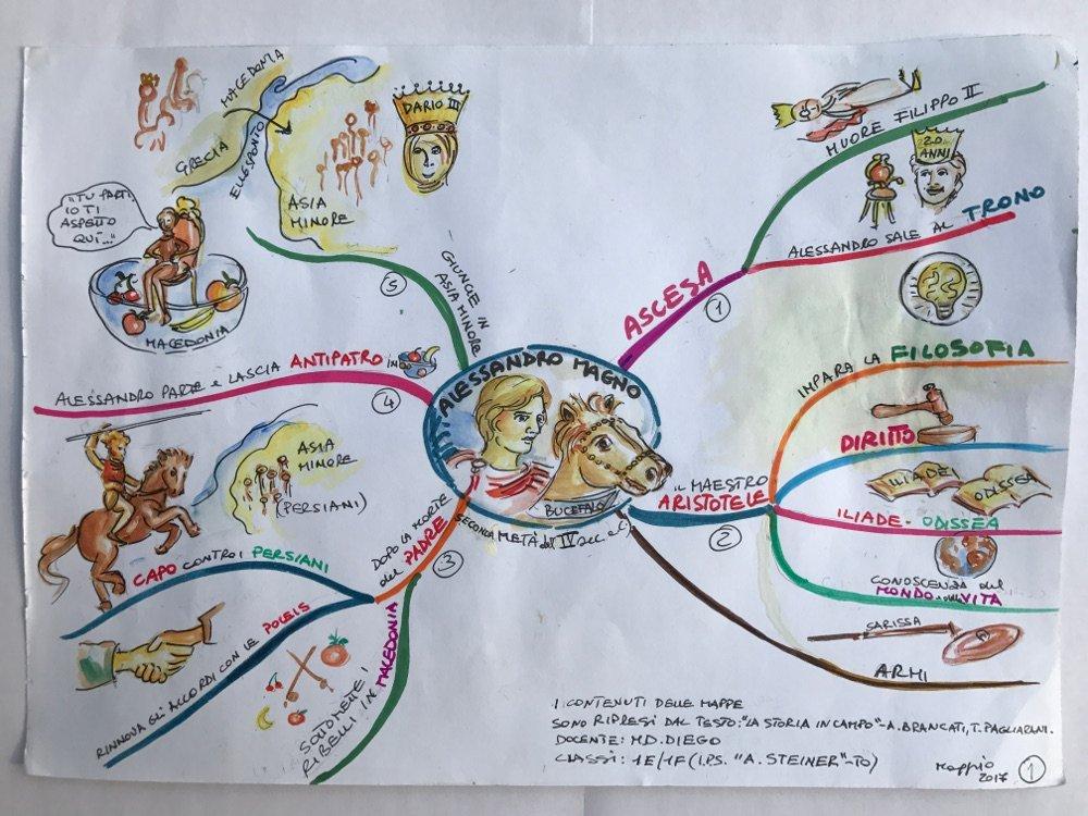 mappa mentale disegnata