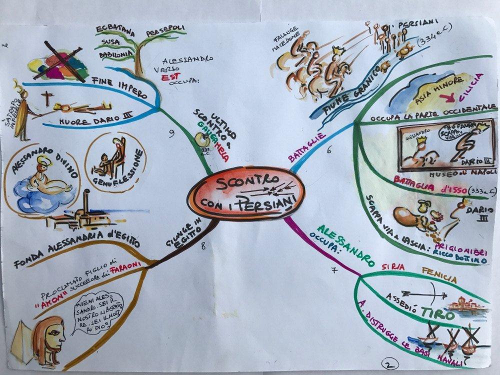 mappa mentale storia