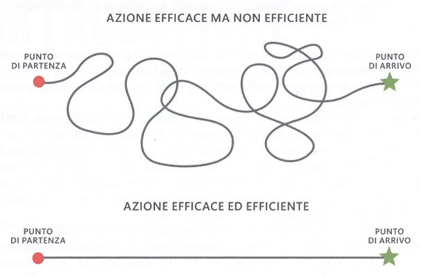 efficiente ed efficace