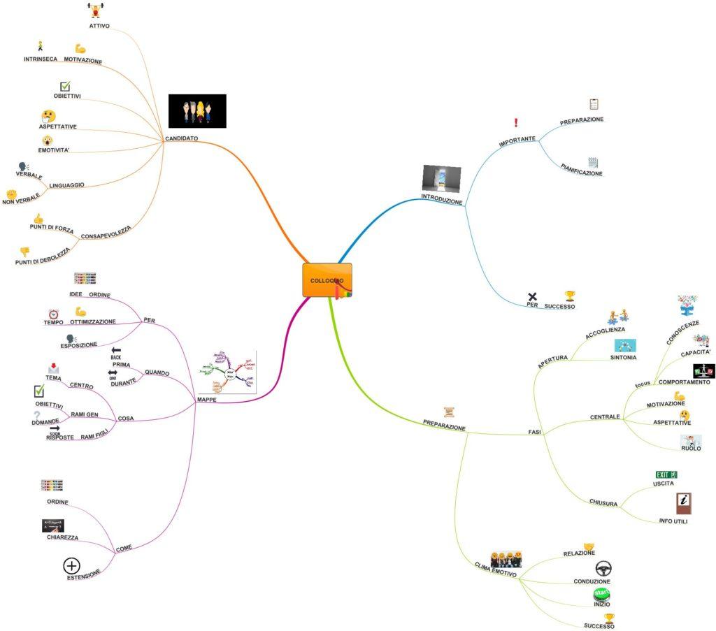 mappa mentale lavoro