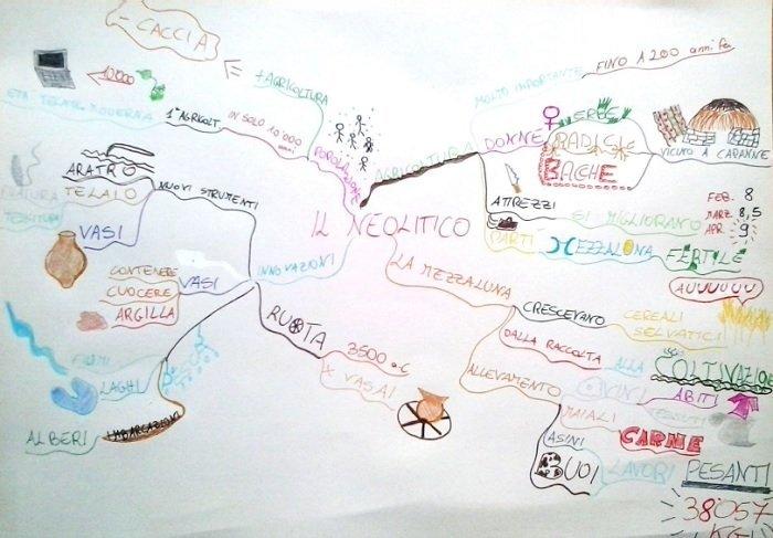 esempio mappe mentale