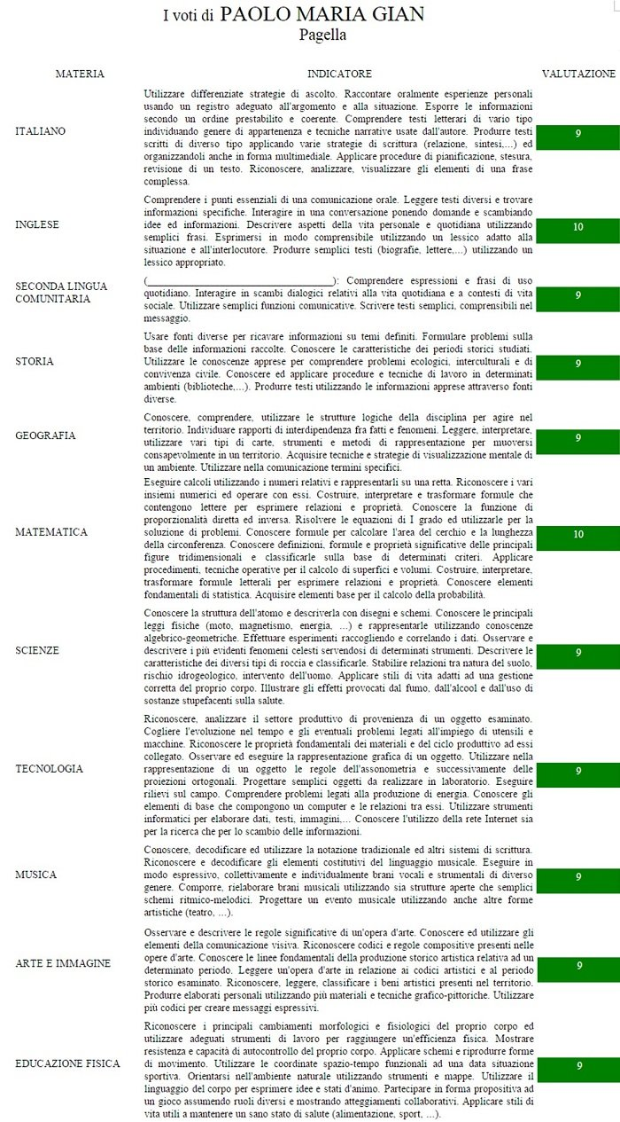 Pagella_Paolo