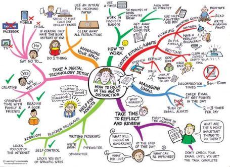 mappa-mentale-concentrazione-social-media1
