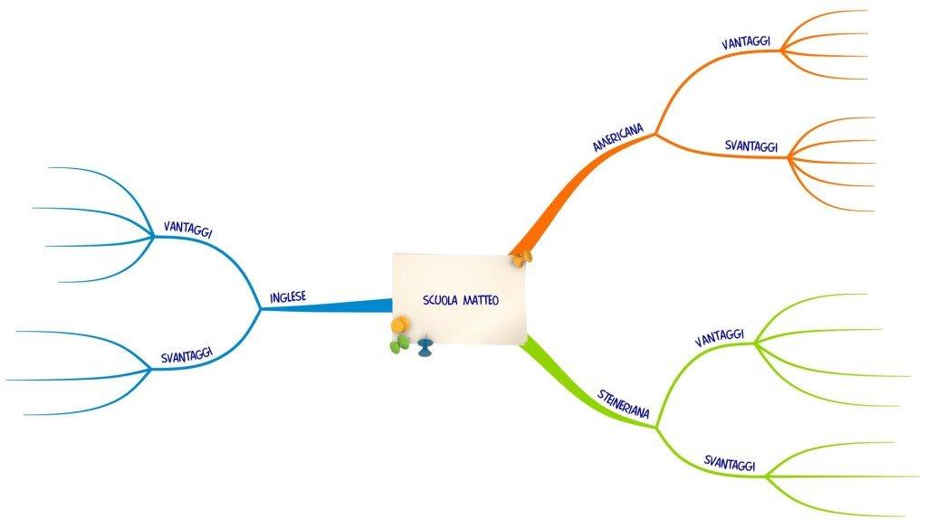 mappa_decisionale