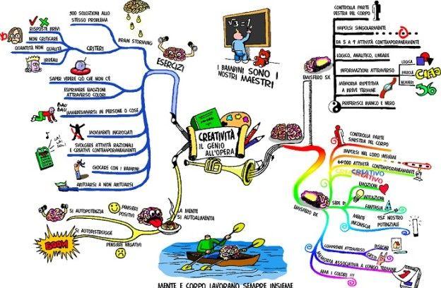mappe mentali scuola
